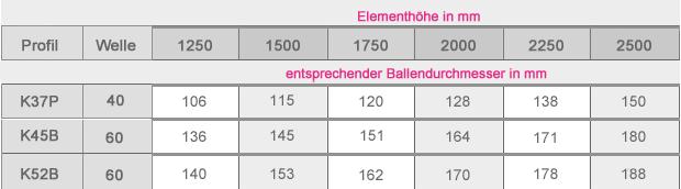 Tabelle Ballendurchmesser