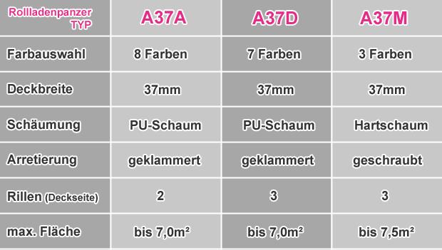 Rollladenpanzer Vergleich mini