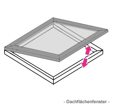 Fensteröffner Dachflächenfenster